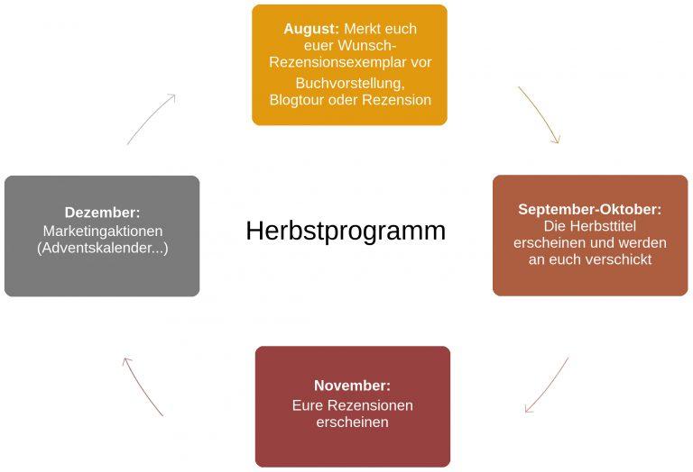 Bloggerkonzept Herbst